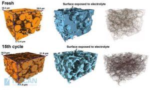 3D FIB-SEM rekonstrukce elektrod v různých cyklických fázích: z hlediska aktivních částic (vlevo), pórovitosti s uhlíkovou černí a všemi ostatními neaktivními materiály (uprostřed) a rozhraní mezi fázemi (vpravo). S laskavým svolením doktora Bohanga Songa z Oxfordské univerzity.