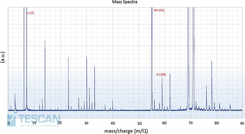 TOF-SIMS spectrum of Li-ion battery electrodes after 15 charging cycles. The Li-ion peak of the main isotope (7 m/Q) is clearly visible.